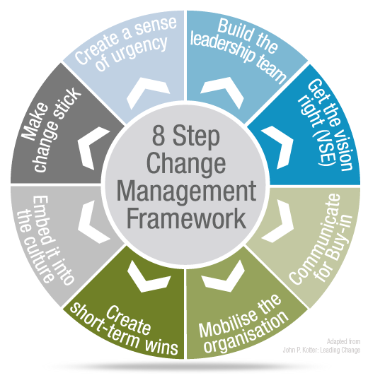 a change management Enterprise change management capability enterprise change management is an organizational core competency that provides competitive differentiation and the.